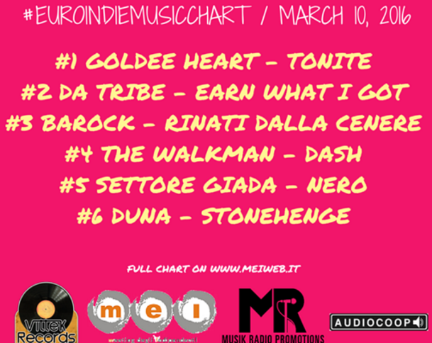 March 10th 2016 Goldee Heart EuroIndieMusic Chart Number One